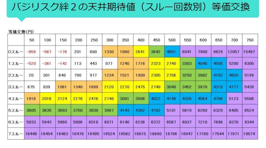 絆2G数×スルー回数期待値1