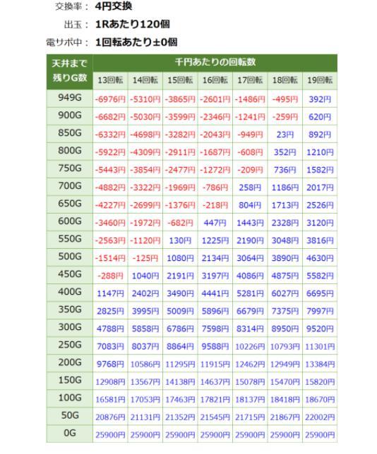 北斗無双3期待値見える化期待値表4円交換削り無しver.