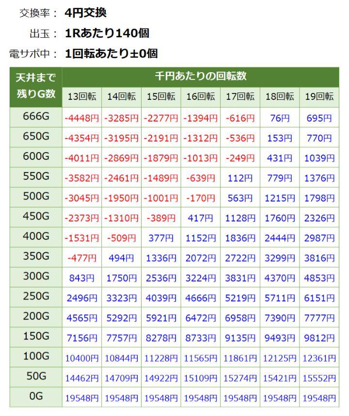 戦国乙女期待値見える化4円交換期待値表