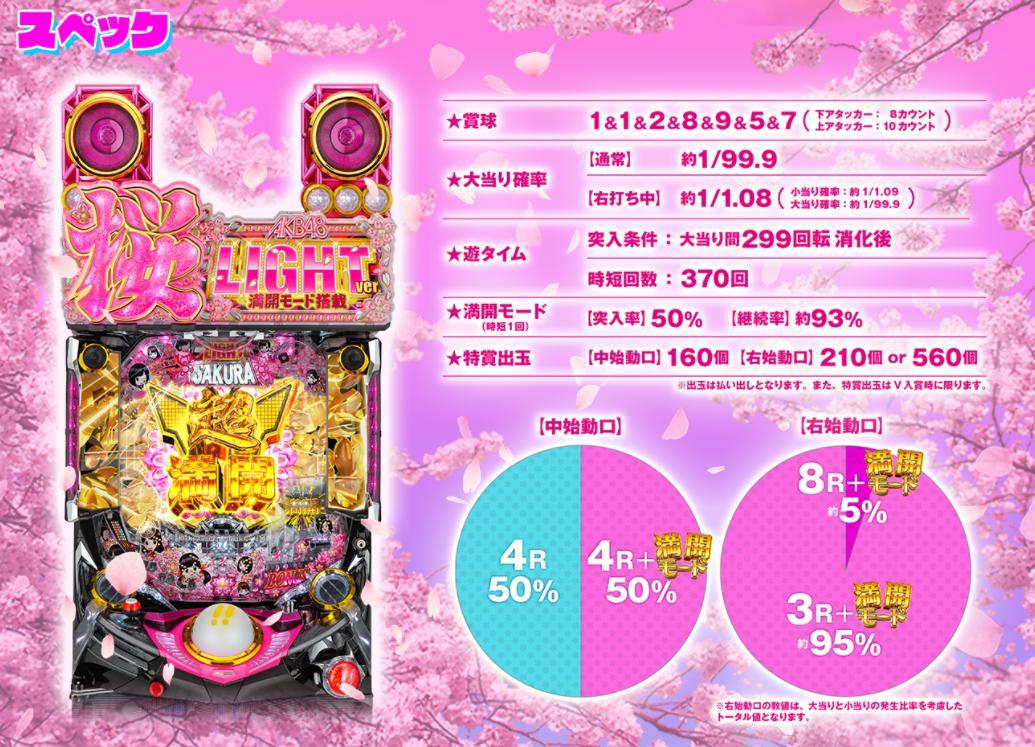 AKB48桜LIGHT(甘デジ)公式サイト